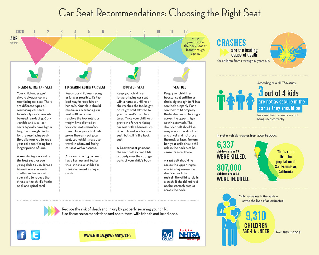 Current Car Seat Recommendations